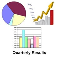 21st Century Management reports Rs 20.92 crore turnover for quarter ended Jun 2010